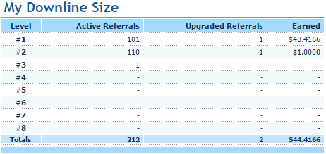 Downline referrals
