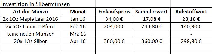 Investition April 2016