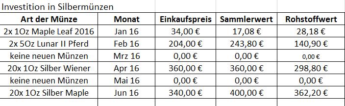 Investition Juni 2016