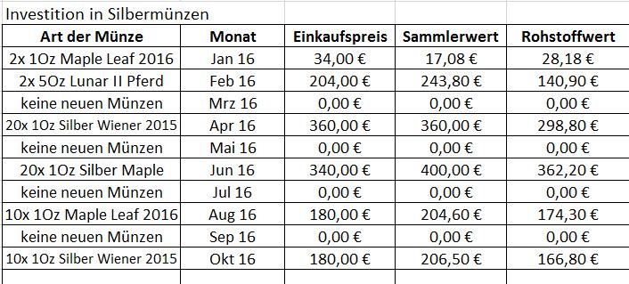 investitionen-oktober-2016